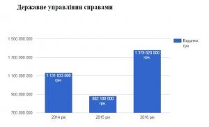 Держбюджети Януковича, Порошенка. 2014-2016 роки. Порівняння