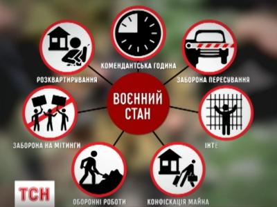 Воєнний стан, що чекає Українців